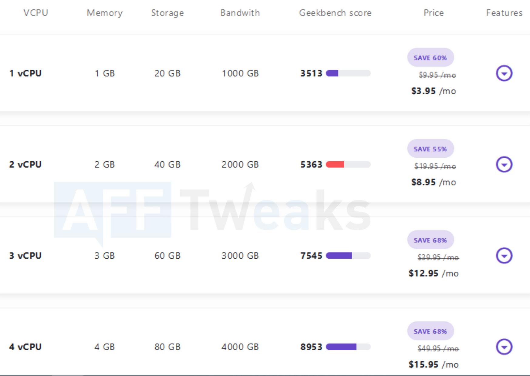 Hostinger VPS Hosting Pricing