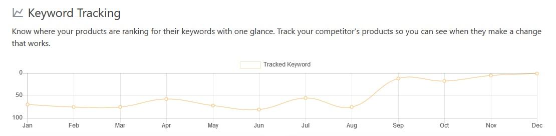 Amz Tracker - Keyword tracking